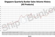 Singapore Quarterly Bunker Sales Volume Hits Record High [ GRAPH ]