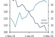 Integr8 Fuels Sees Average VLSFO Viscosity Dropping Rapidly