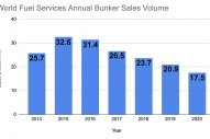 World Fuels Services Bunker Sales Volume Down 16% in 2020