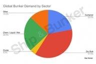 S&B ANALYSIS: Tracking the Coronavirus Pandemic's Impact on Bunker Demand