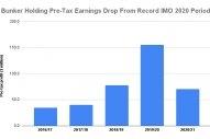 Bunker Holding 2020/21 Profit Halves While Volumes Gain 10%