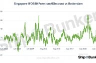 Singapore-Rotterdam Bunker Price Spread Widens to New High