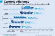 Top 10% of Most Efficient Ships Indicates How Stringent Requirements Should Be: T&E