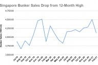 S&B ANALYSIS: Singapore Bunker Sales Gained 6.2% in February