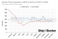 Bunker Price Comparison: HSFO in 2019 vs VLSFO in 2020