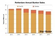 Rotterdam Bunker Sales Dip Again