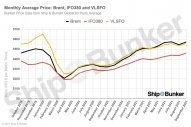S&B ANALYSIS: Latest Brent / VLSFO Relationship and Bunker Price Outlook Through 2022