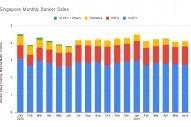 S&B ANALYSIS: Singapore June Bunker Sales Gain 1% on Month