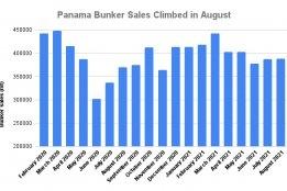 Panama August Bunker Sales Gain 4.5% on Year