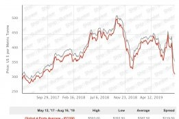 IMO2020: Key Bunker Markets See HSFO Prices Tumble to 2 Year Low